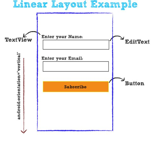 LinearLayout trong Android