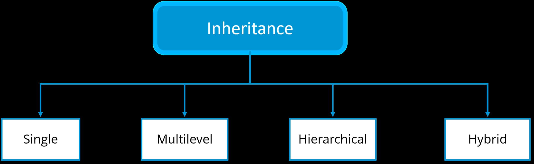 Lập trình hướng đối tượng Java - bạn đã thực sự hiểu rõ?
