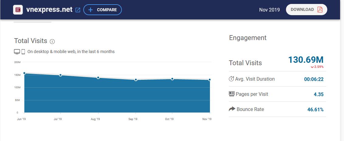 thống kê lượt truy cập website